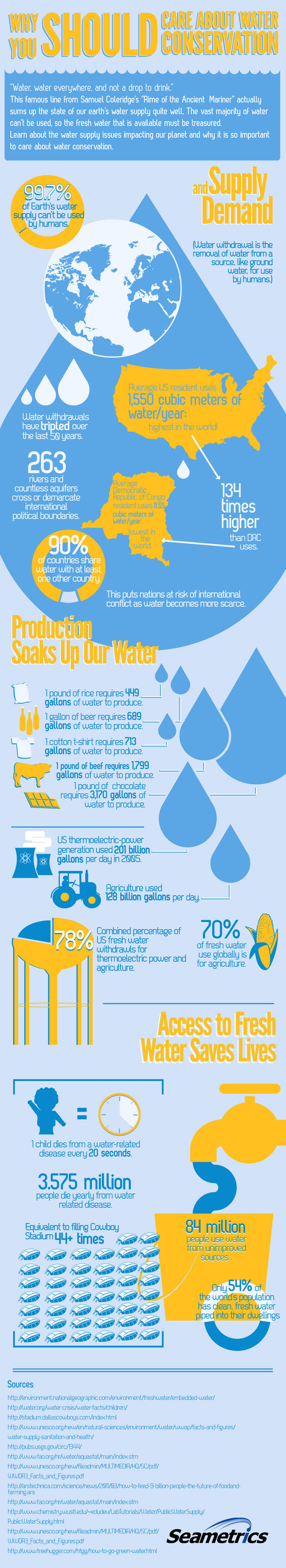 Why You Should Care About Water Conservation Tipsographic