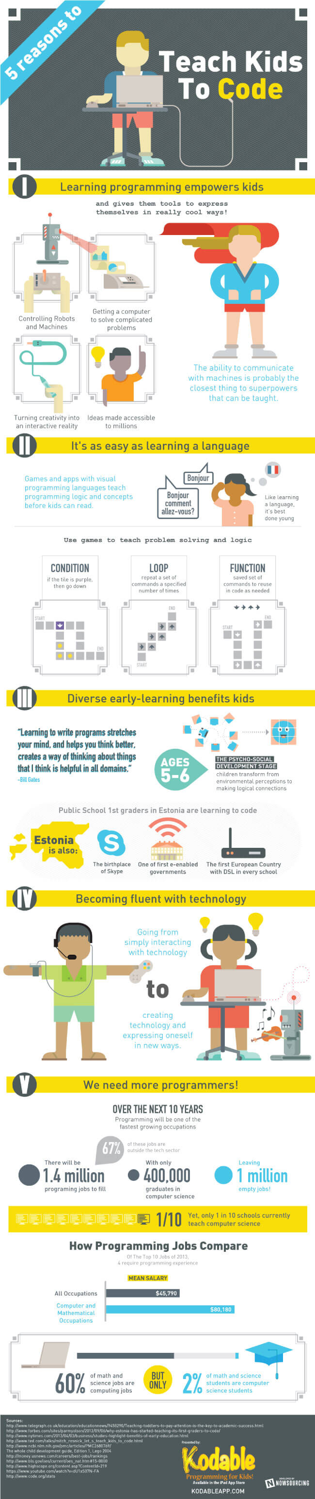 Image titled '5 Fascinating Reasons Why Your Child Should Learn to Code'