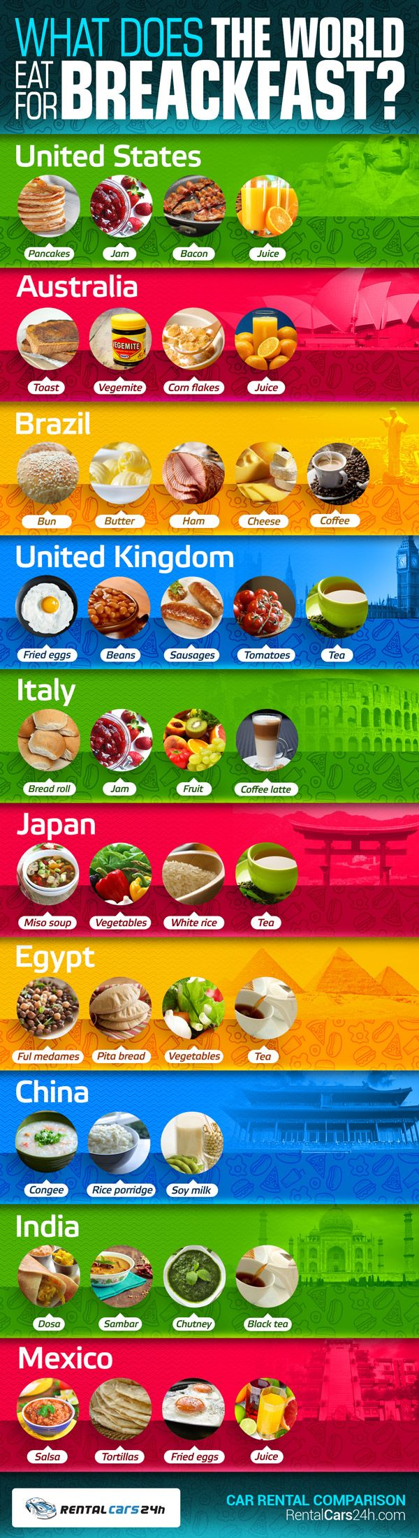 what-does-the-world-eat-for-breakfast-[by-rentalcars24h-via-tipsographic]