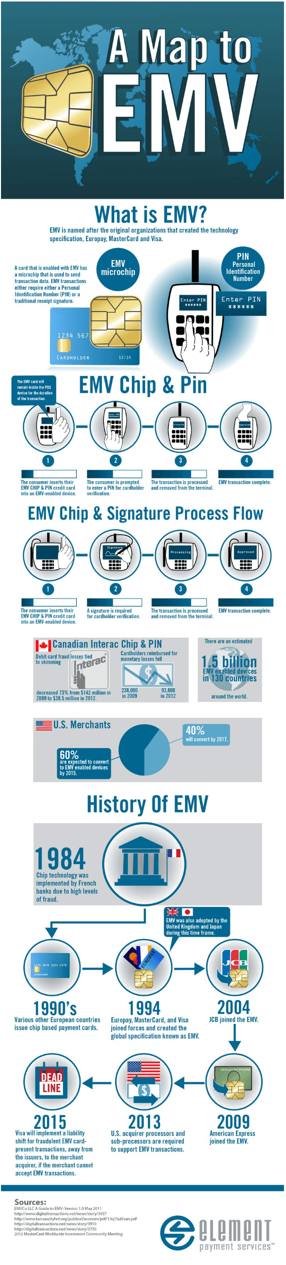 a-map-to-emv-europay-mastercard-and-visa-tips-tipsographic