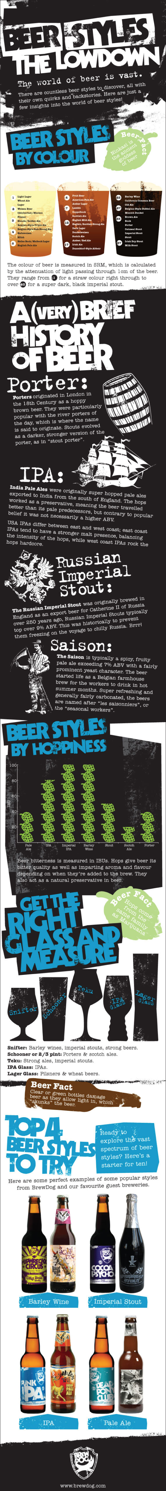 Image titled 'Beer Styles, The Lowdown'