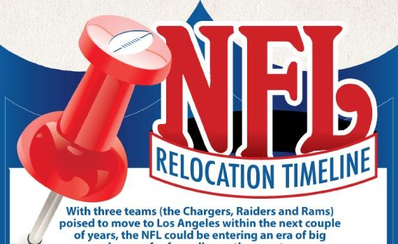 Thumbnail titled 'NFL Team Relocations Timeline'