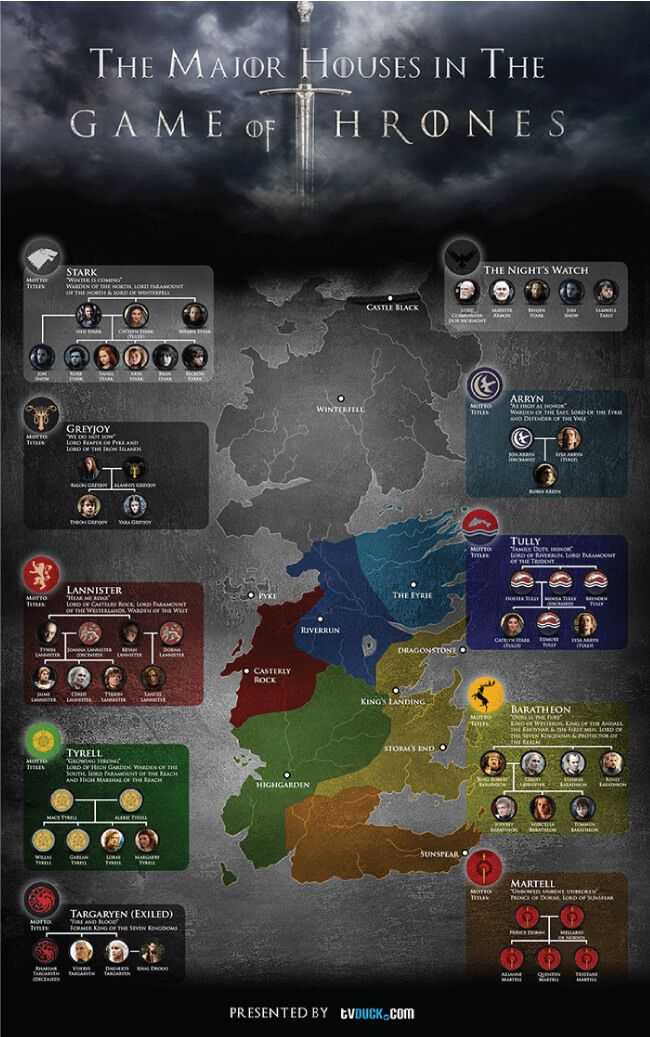 Image titled 'The Major Houses In The Game Of Thrones'