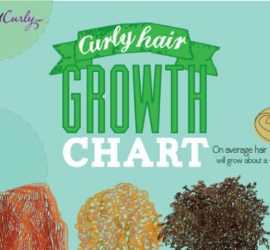Thumbnail titled 'Tips to Help Your Curly Hair Grow Faster'