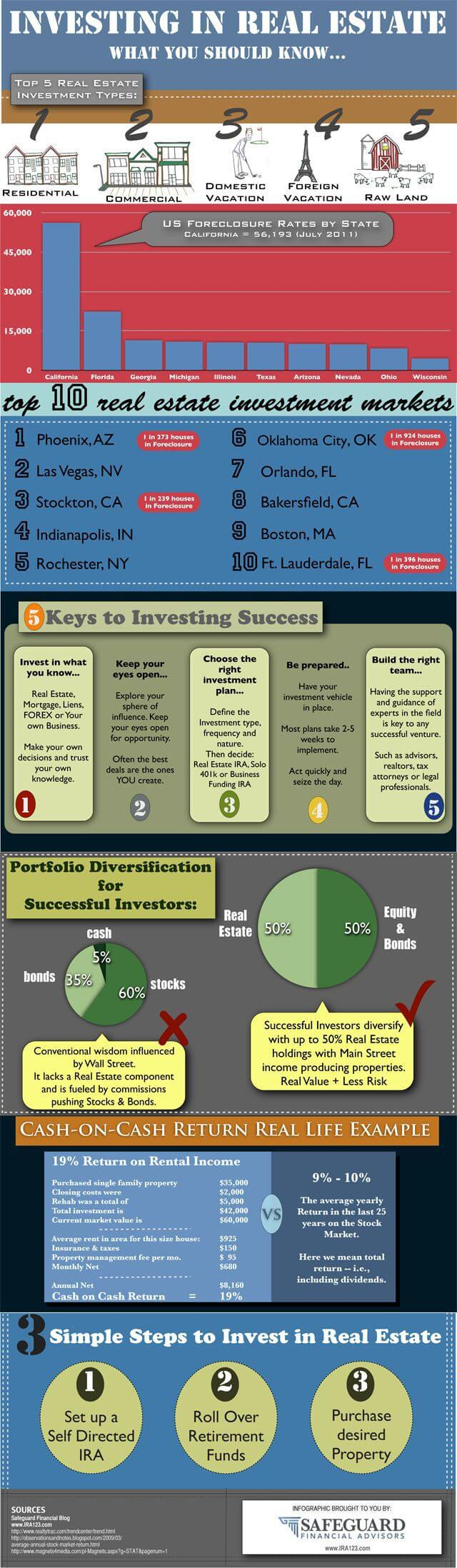 tips-to-invest-in-real-estate-as-diversified-investment-tips-tipsographic