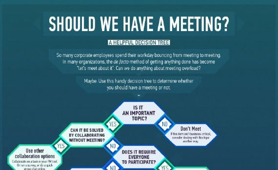 Should We Have This Meeting A Helpful Decision Tree