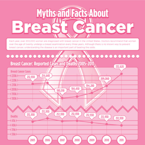 breast cancer features breast lumps myths and facts