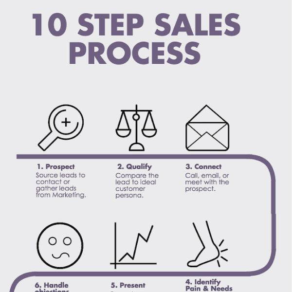 10 Step Sales Process What A Basic Sales Process Looks
