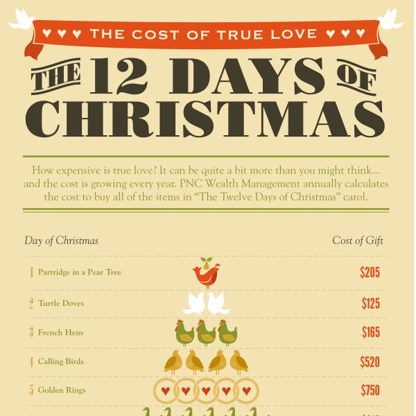 the cost of true love the twelve days of christmas tipsographic - 12 Days Of Christmas Cost
