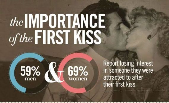 how to make first kiss memorable