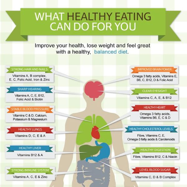 What Healthy Eating Can Do For You Tipsographic