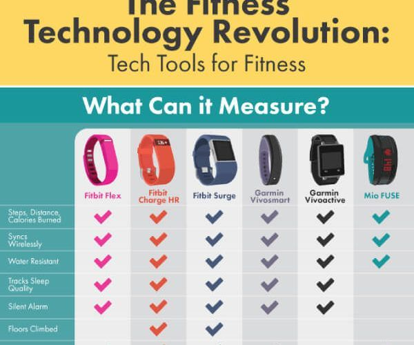 fitness trackers best workout wearable tech gadgets tips tipsographic