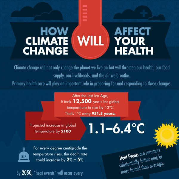How Climate Change Will Affect Your Health Tipsographic