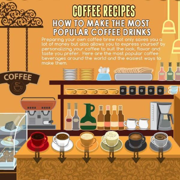 Coffee Recipes How To Make The Most Popular Coffee Drinks
