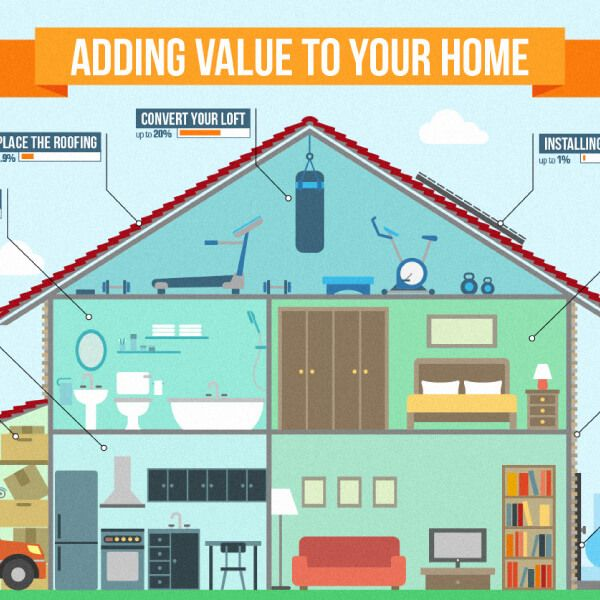 tips to add value to your home from roof to entry door