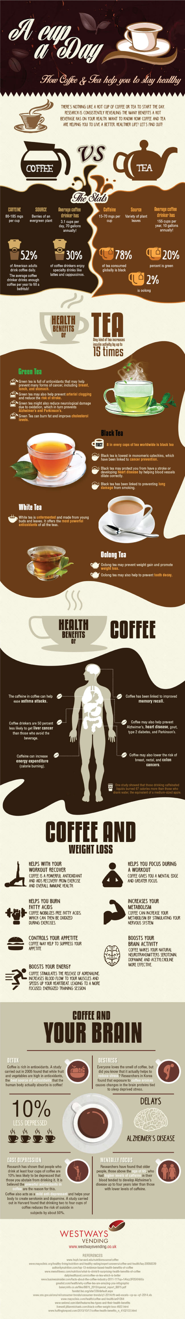 Image titled 'Tips to Be Healthier with Coffee and Tea'