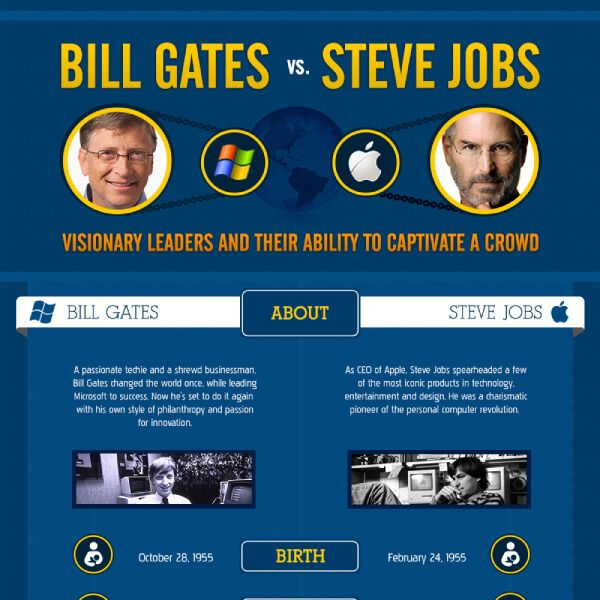 comparison of steve jobs and bill gates No comments on leadership styles from the 80s: steve jobs vs bill gates by watching the great leaders of our century, we can take valuable types of leadership which can make our business and ourselves grow and develop.