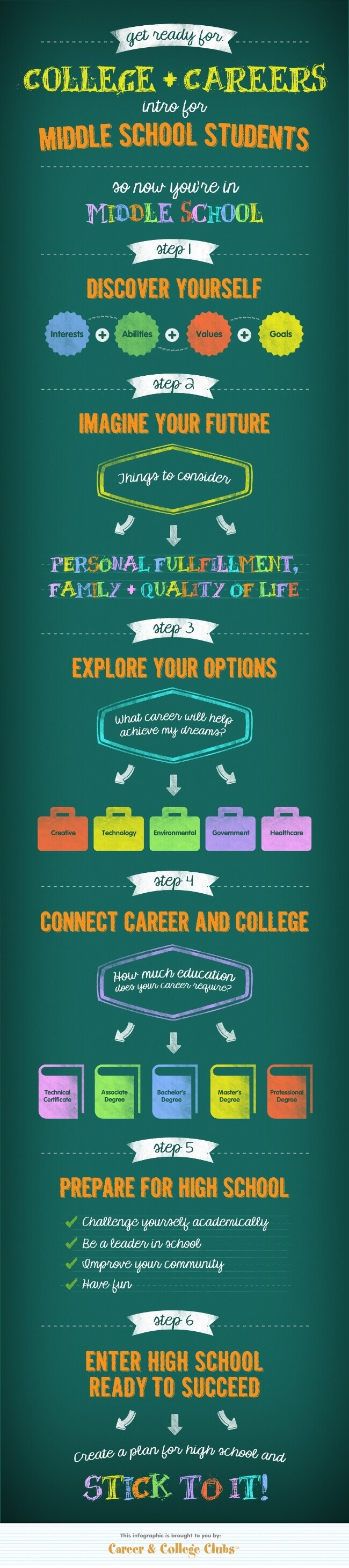 Tips to Prepare for High School as Middle Schooler tips tipsographic