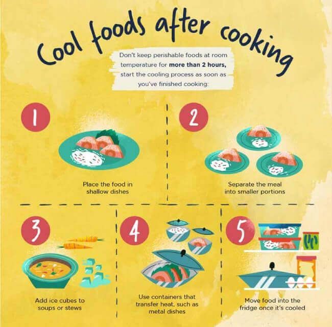 food safety procedures tipsographic