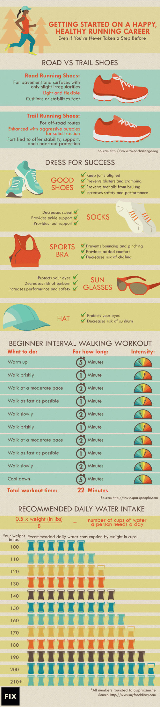 Tips to Start Your Beginner Running Workout