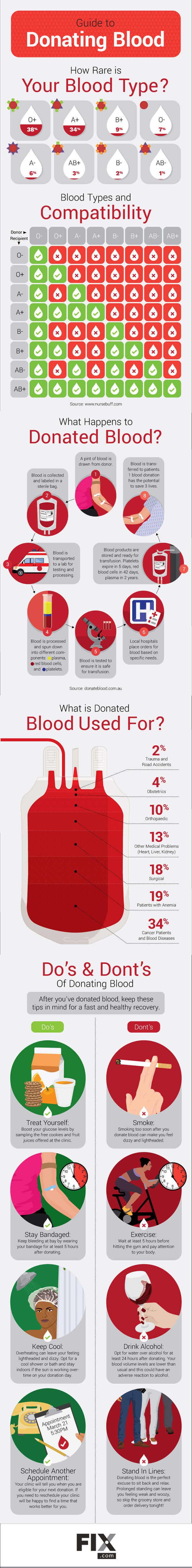 Image titled 'Blood Donation Chart When Giving Is Your Best Medicine'