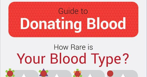 Thumbnail titled 'Blood Donation Chart When Giving Is Your Best Medicine'