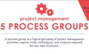 Thumbnail titled Project ManagementProcess Groups 101