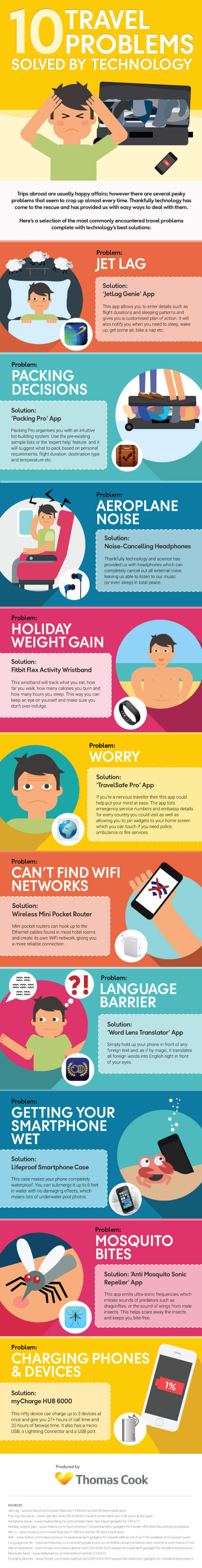 Image Titled 10 Travel Problems That You Will Solve With