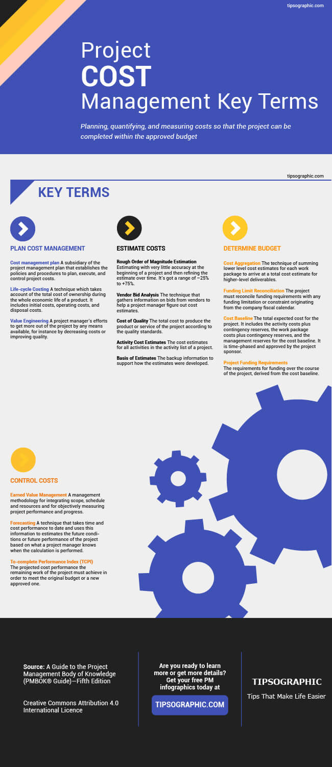 Pmp Certification Project Cost Management Terms Tipsographic