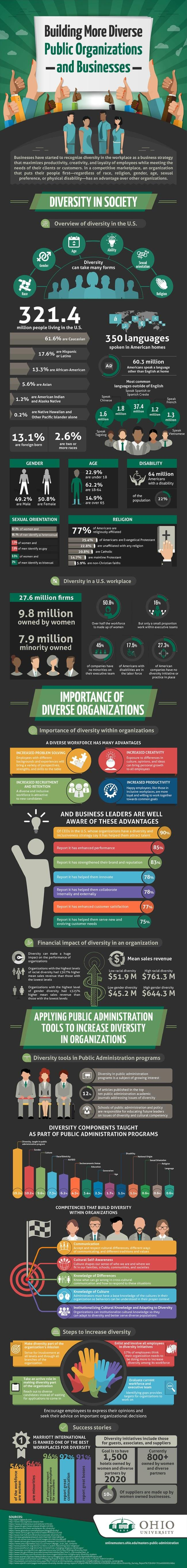 Image titled building more diverse public organizations and businesses