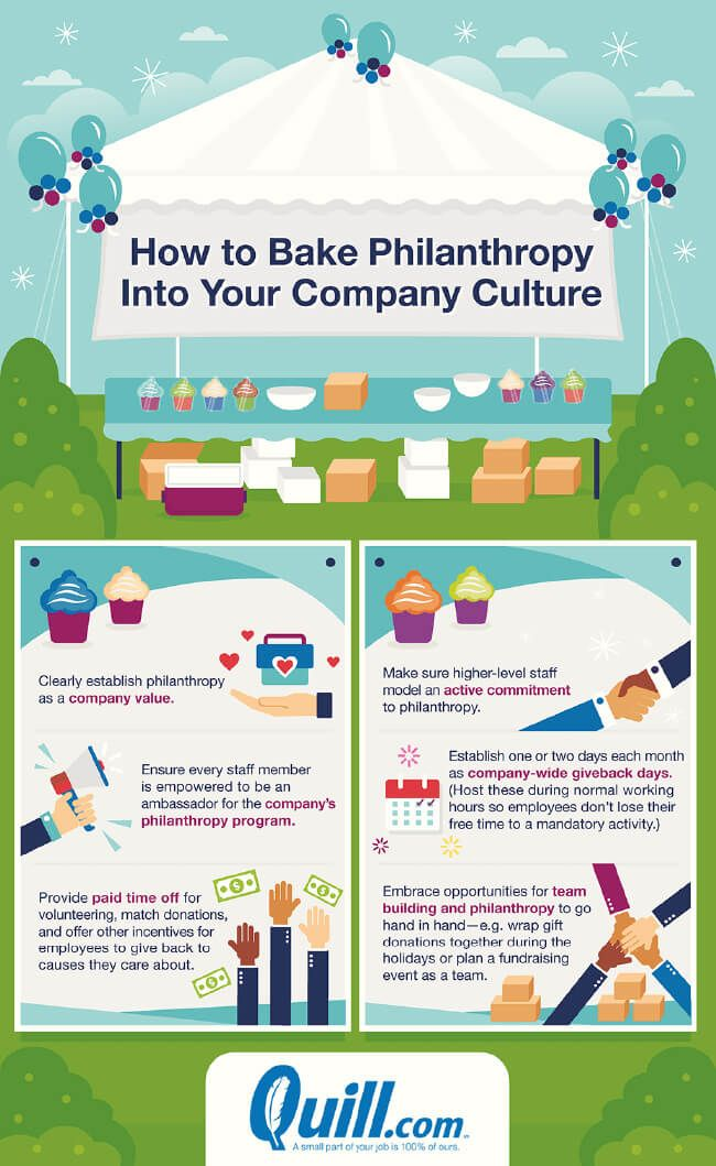 Image titled how to start a corporate philanthropy program