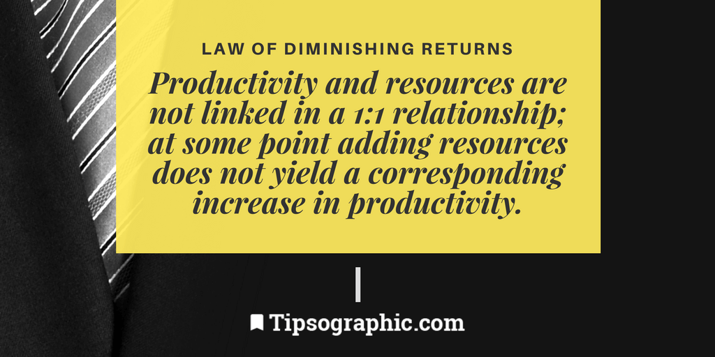 Image titled Law of Diminishing Returns project management terms