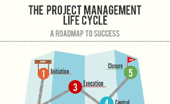 Project Management Life Cycle Model A Road Map To Success