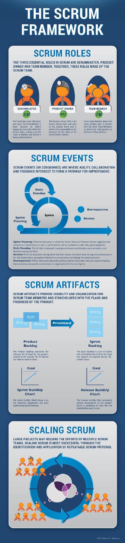 Image titled agile framework scrum