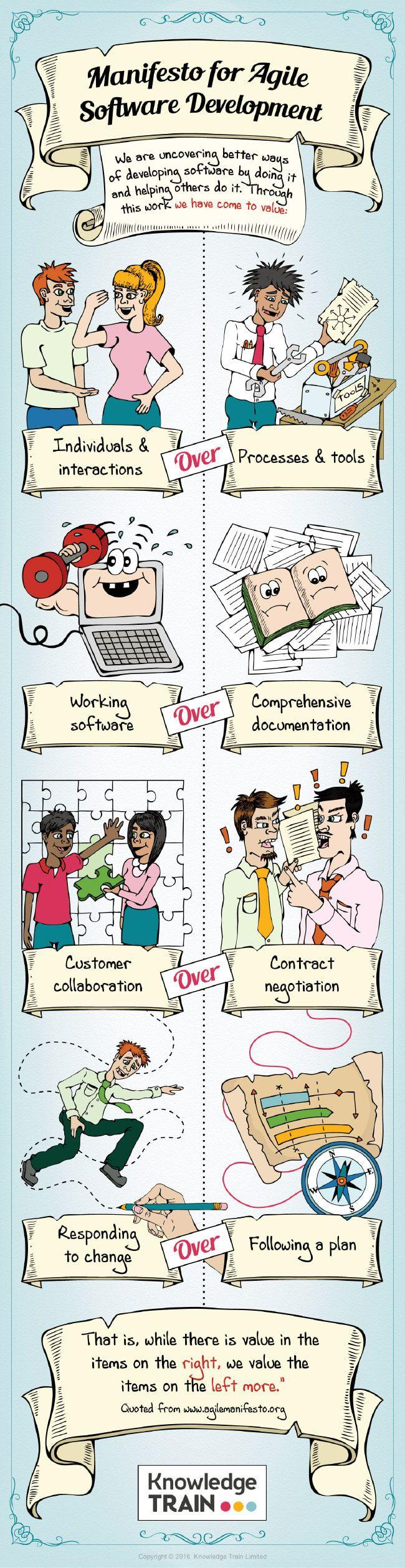 Image titled understanding agile values agile manifesto