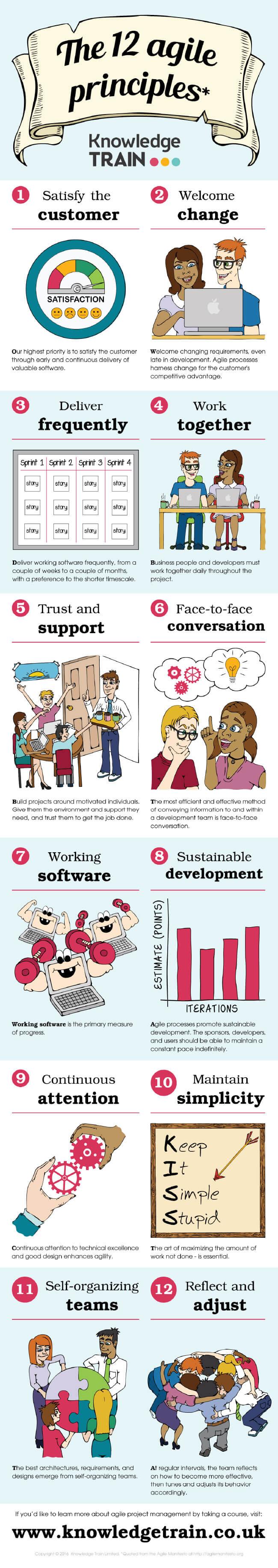 Image titled understanding agile values agile principles