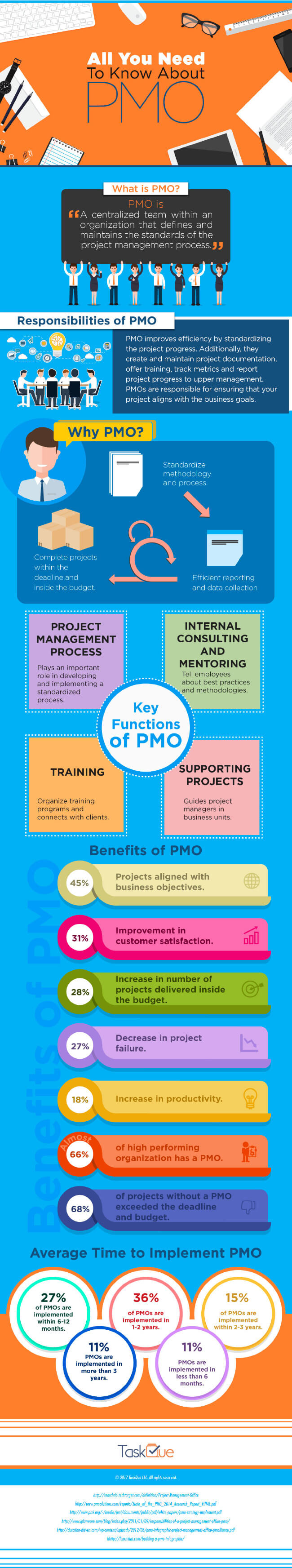 Image titled 7 top benefits of implementing a pmo