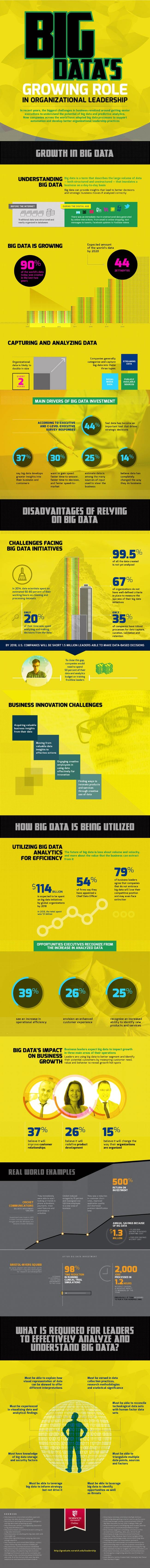 Image titled big data s growing role in organizational leadership