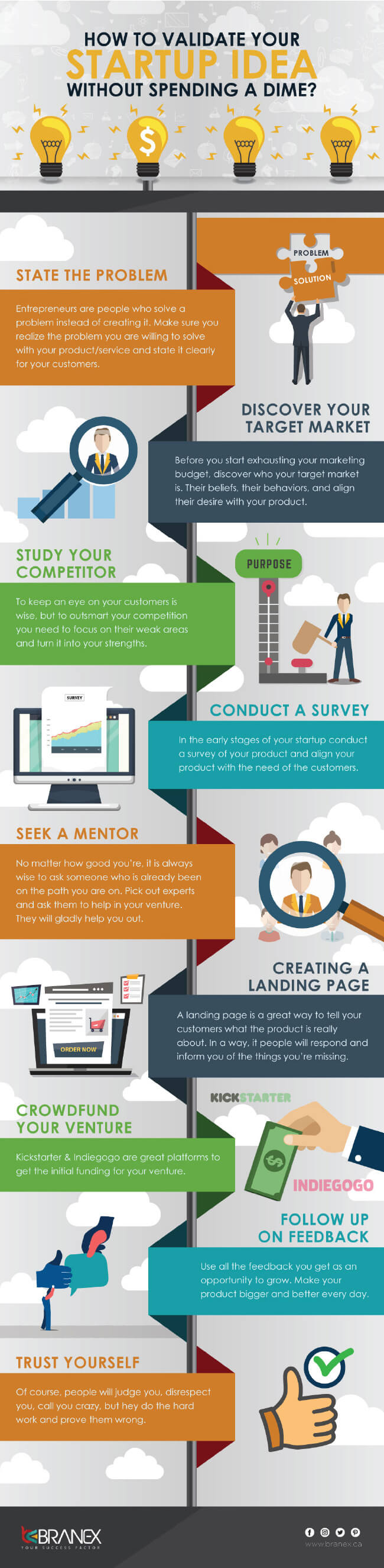 Image titled how to validate your startup idea without spending a dime