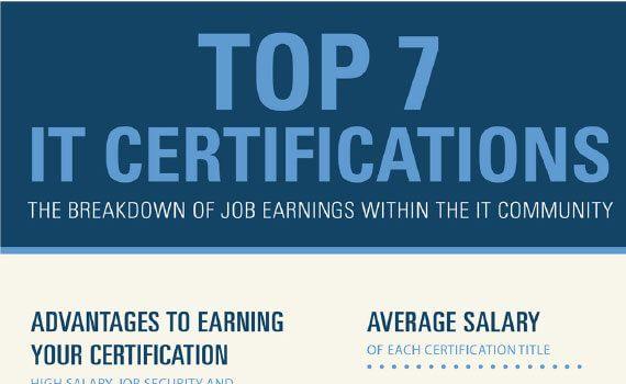 Thumbnail titled top 7 it certificationsby job earnings