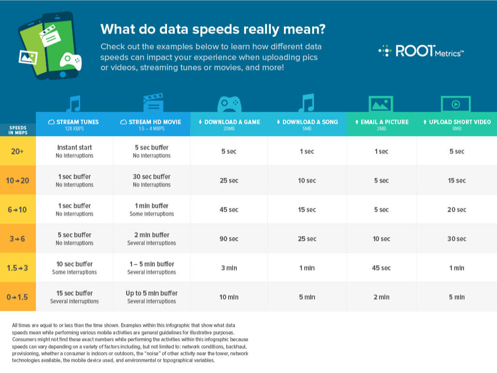 Image titled what do data speeds really mean
