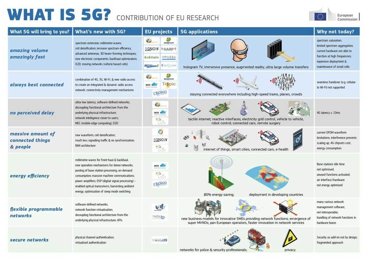Image titled what will 5g bring to you