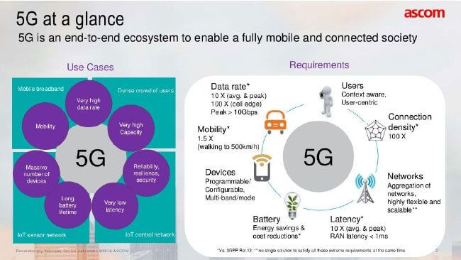 Image titled 5g at a glance