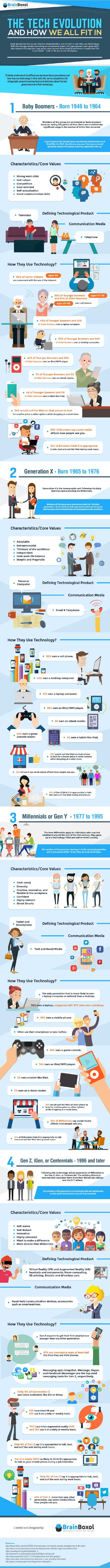 what if tech habits affect your true age tipsographic main